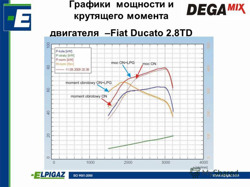Графики мощности и крутящего момента двигателя –Fiat Ducato 2,8TD