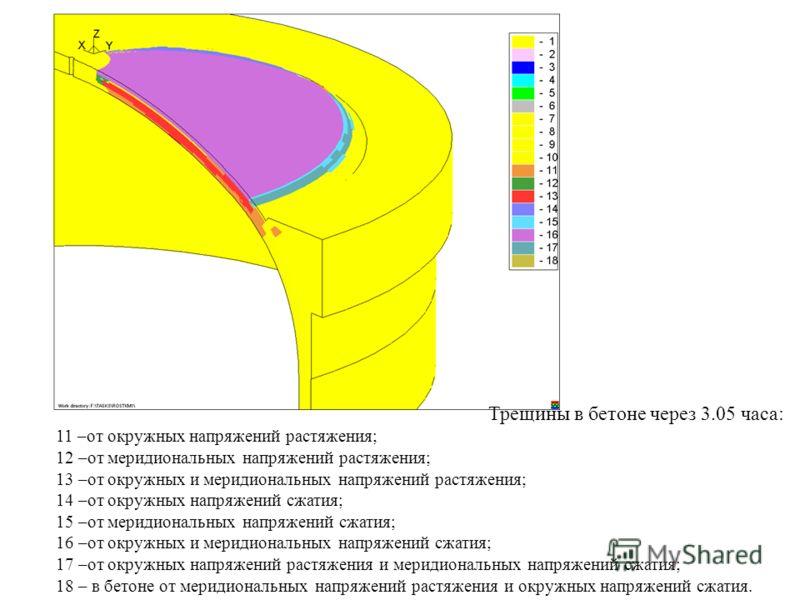 Трещины в бетоне через 3.05 часа: 11 –от окружных напряжений растяжения; 12 –от меридиональных напряжений растяжения; 13 –от окружных и меридиональных напряжений растяжения; 14 –от окружных напряжений сжатия; 15 –от меридиональных напряжений сжатия;
