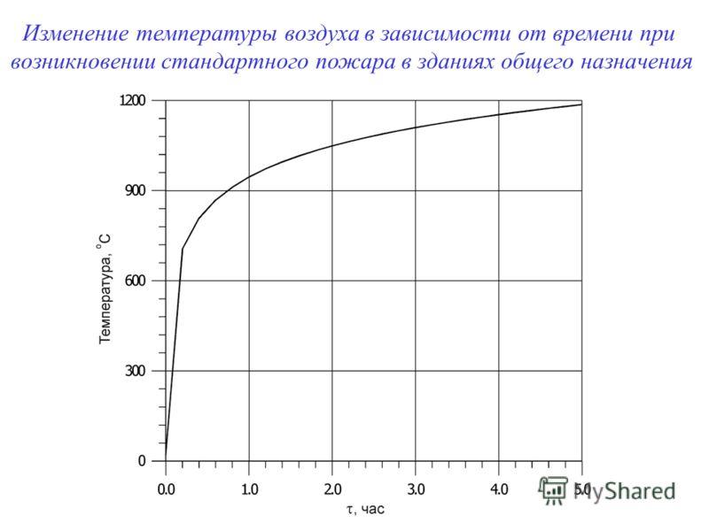 Изменение температуры воздуха в зависимости от времени при возникновении стандартного пожара в зданиях общего назначения