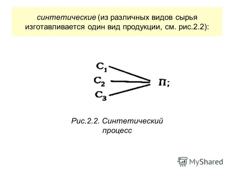 синтетические (из различных видов сырья изготавливается один вид продукции, см. рис.2.2): Рис.2.2. Синтетический процесс