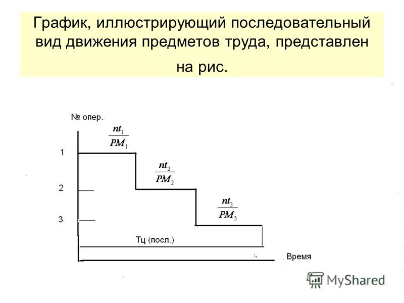 График, иллюстрирующий последовательный вид движения предметов труда, представлен на рис.