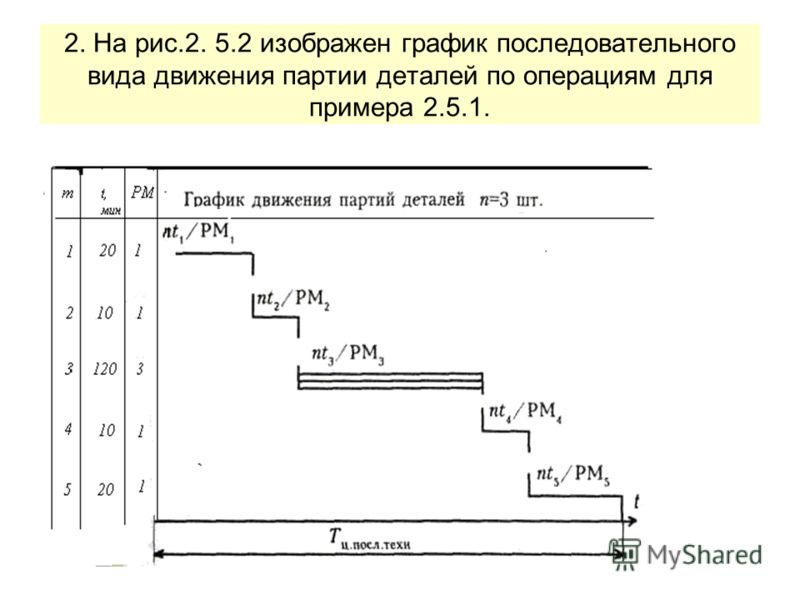 2. На рис.2. 5.2 изображен график последовательного вида движения партии деталей по операциям для примера 2.5.1.