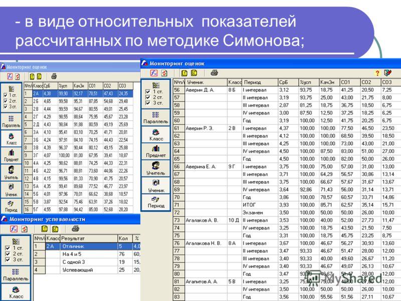 - в виде относительных показателей рассчитанных по методике Симонова;