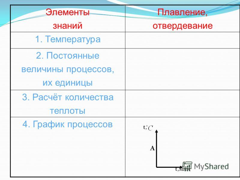 Элементы знаний Плавление, отвердевание 1. Температура 2. Постоянные величины процессов, их единицы 3. Расчёт количества теплоты 4. График процессов t, t,мин А
