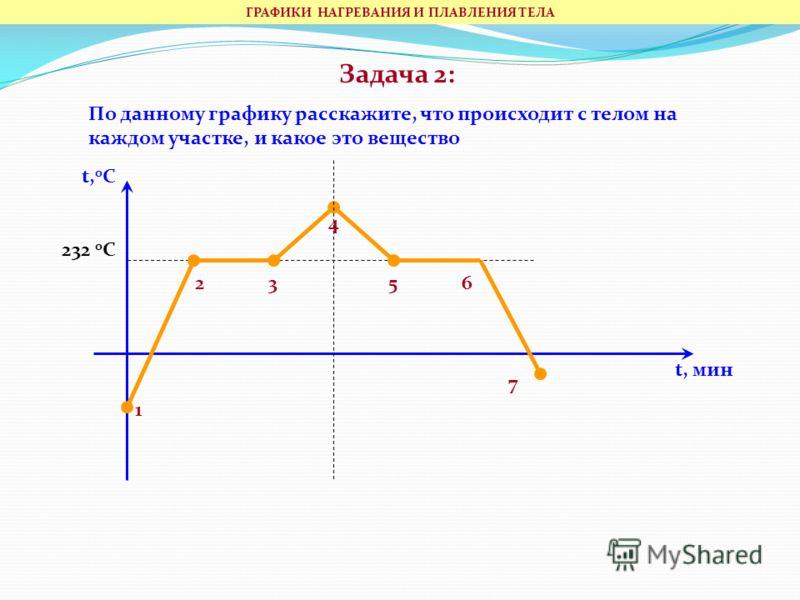 Задача 2: По данному графику расскажите, что происходит с телом на каждом участке, и какое это вещество t, 0 C 1 23 4 56 7 t, мин 232 0 С ГРАФИКИ НАГРЕВАНИЯ И ПЛАВЛЕНИЯ ТЕЛА