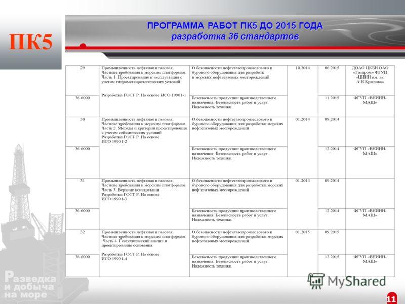 10 ПК5 ПРОГРАММА РАБОТ ПК5 ДО 2015 ГОДА разработка 36 стандартов