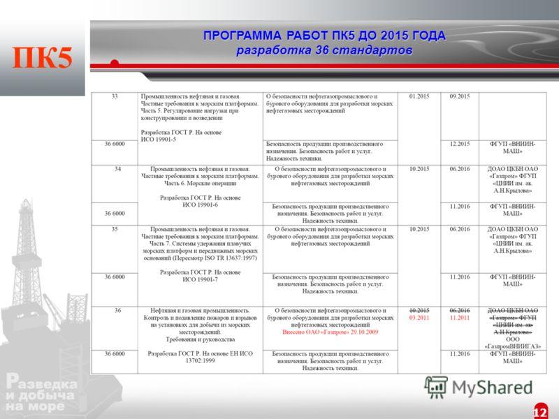 11 ПРОГРАММА РАБОТ ПК5 ДО 2015 ГОДА разработка 36 стандартов ПК5
