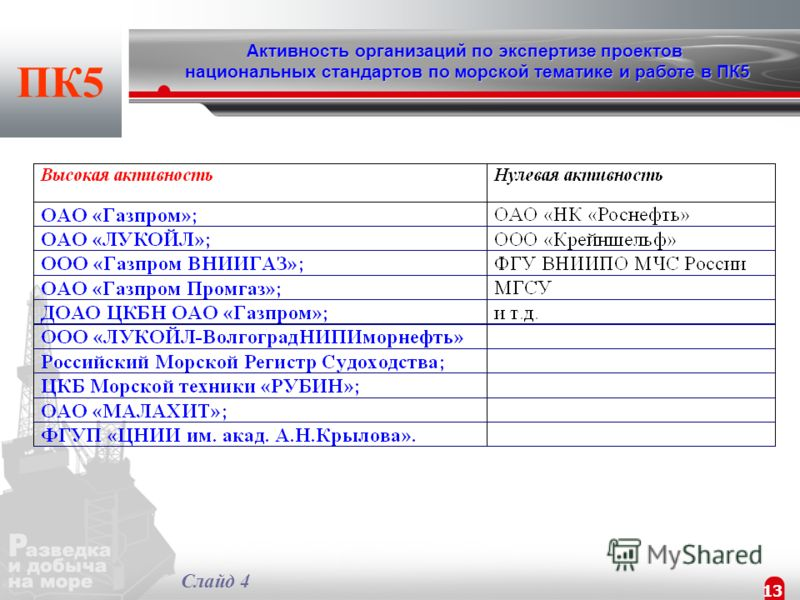 12 ПРОГРАММА РАБОТ ПК5 ДО 2015 ГОДА разработка 36 стандартов ПК5