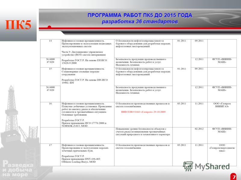 6 ПК5 ПРОГРАММА РАБОТ ПК5 ДО 2015 ГОДА разработка 36 стандартов