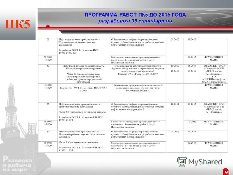 8 ПК5 ПРОГРАММА РАБОТ ПК5 ДО 2015 ГОДА разработка 36 стандартов