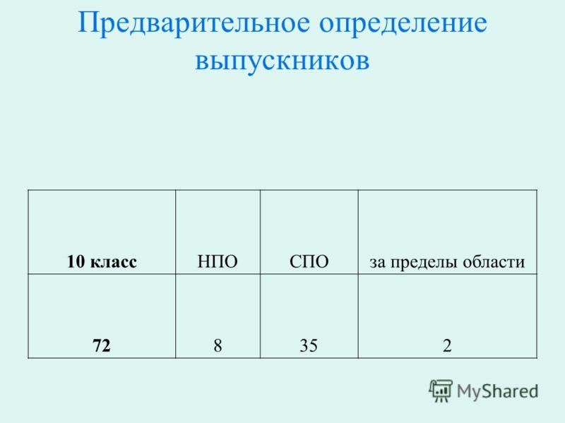 Предварительное определение выпускников 10 классНПОСПОза пределы области 728352