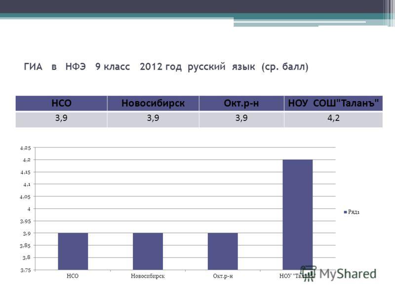 ГИА в НФЭ 9 класс 2012 год русский язык (ср. балл) НСОНовосибирскОкт.р-нНОУ СОШТаланъ 3,9 4,2