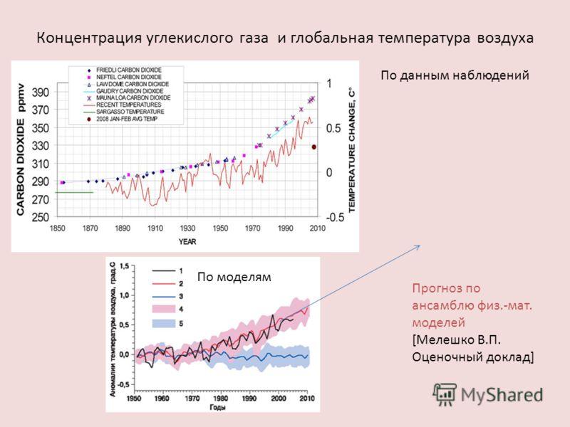 Концентрация углекислого газа и глобальная температура воздуха По данным наблюдений По моделям Прогноз по ансамблю физ.-мат. моделей [Мелешко В.П. Оценочный доклад]