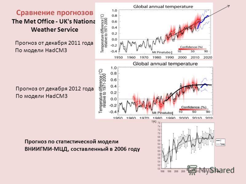 Сравнение прогнозов The Met Office - UK's National Weather Service Прогноз от декабря 2011 года По модели HadCM3 Прогноз от декабря 2012 года По модели HadCM3 Прогноз по статистической модели ВНИИГМИ-МЦД, составленный в 2006 году