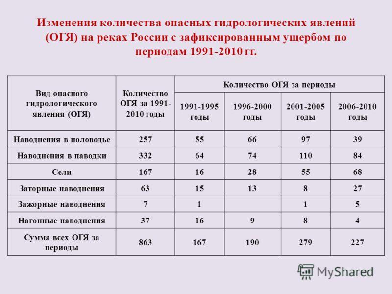 Изменения количества опасных гидрологических явлений (ОГЯ) на реках России с зафиксированным ущербом по периодам 1991-2010 гг. Вид опасного гидрологического явления (ОГЯ) Количество ОГЯ за 1991- 2010 годы Количество ОГЯ за периоды 1991-1995 годы 1996