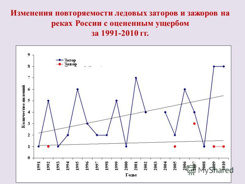 Изменения повторяемости ледовых заторов и зажоров на реках России с оцененным ущербом за 1991-2010 гг.