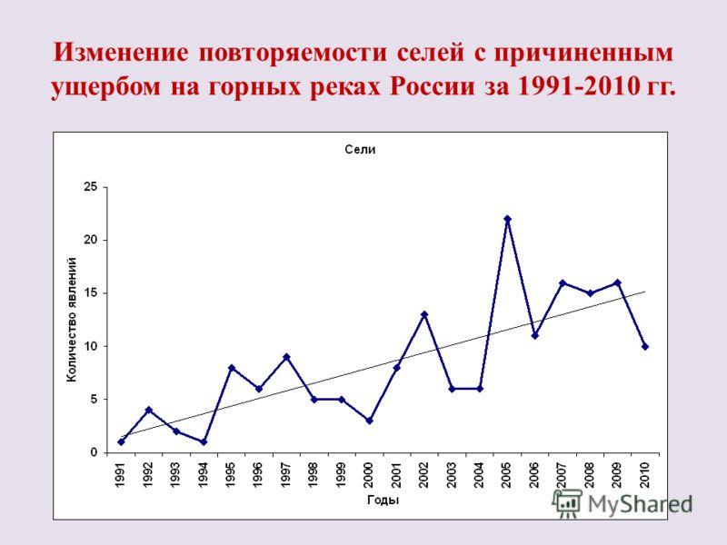 Изменение повторяемости селей с причиненным ущербом на горных реках России за 1991-2010 гг.