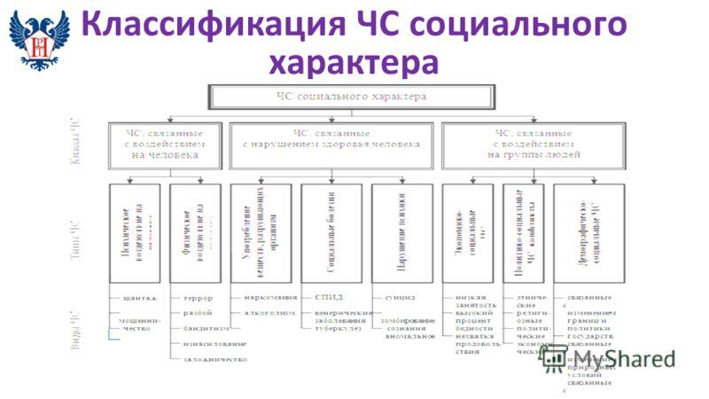 Классификация ЧС социального характера
