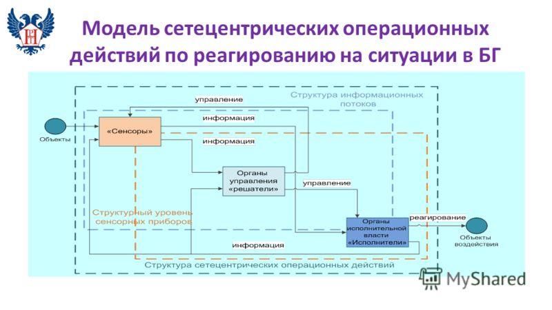 Модель сетецентрических операционных действий по реагированию на ситуации в БГ