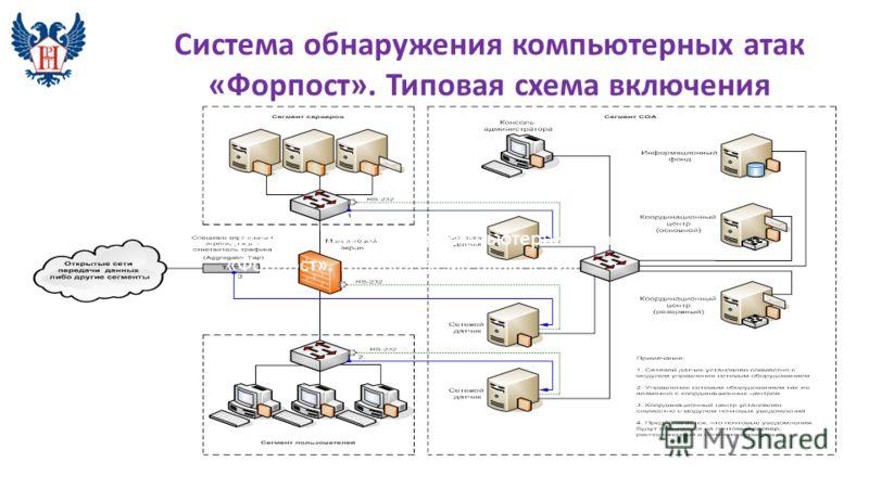 Система обнаружения компьютерных атак «Форпост». Типовая схема включения