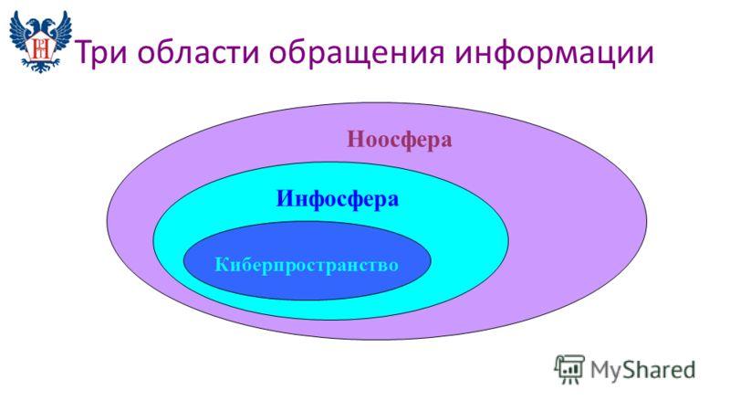 Три области обращения информации Ноосфера Инфосфера Киберпространство