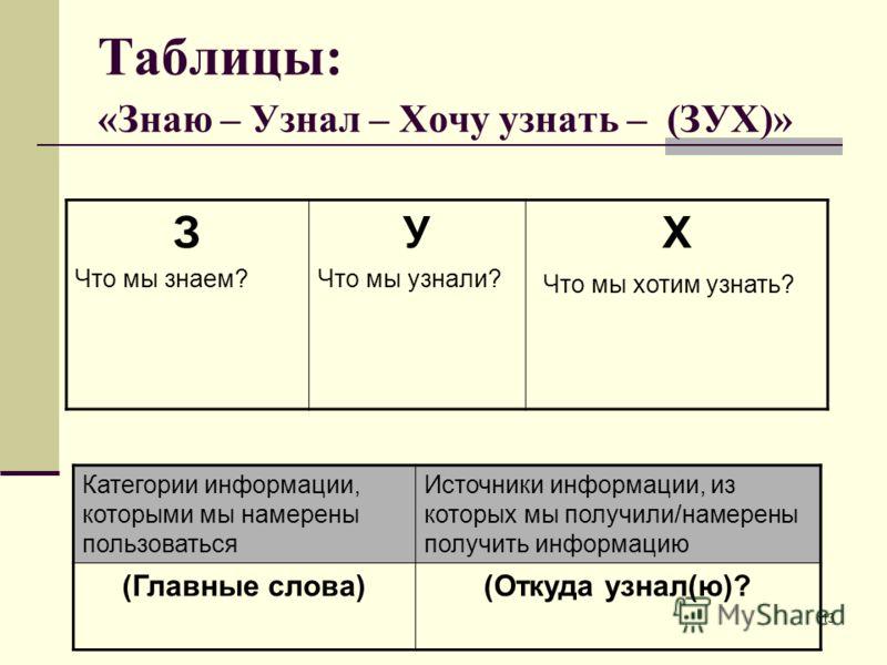 13 Таблицы: «Знаю – Узнал – Хочу узнать – (ЗУХ)» З Что мы знаем? У Что мы узнали? Х Что мы хотим узнать? Категории информации, которыми мы намерены пользоваться Источники информации, из которых мы получили/намерены получить информацию (Главные слова)