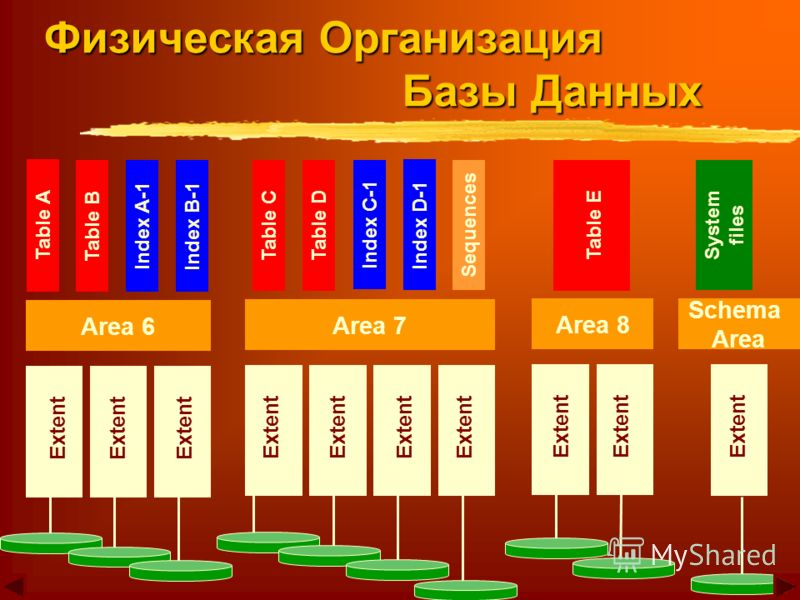 Area 6 Area 7 Area 8 Schema Area Table A Table B Index A-1Index B-1 Table CTable D Index C-1 Index D-1 Sequences Table E System files Extent Физическая Организация Базы Данных