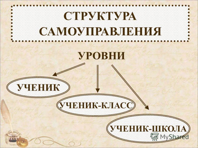 СТРУКТУРА САМОУПРАВЛЕНИЯ УРОВНИ УЧЕНИК-КЛАСС УЧЕНИК УЧЕНИК-ШКОЛА