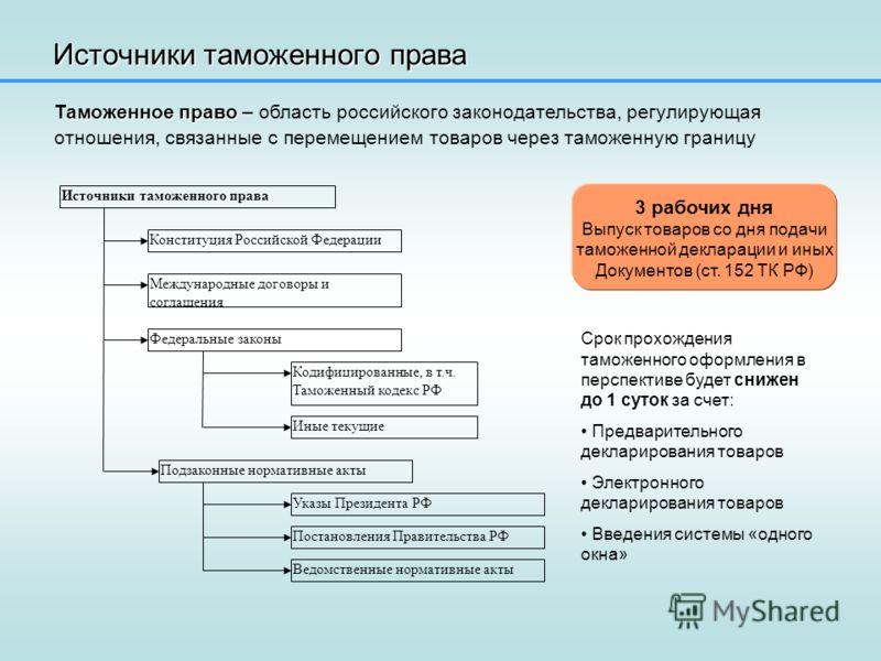 Презентация на тему Дипломная работа mba Тема Управление  6 Источники таможенного права