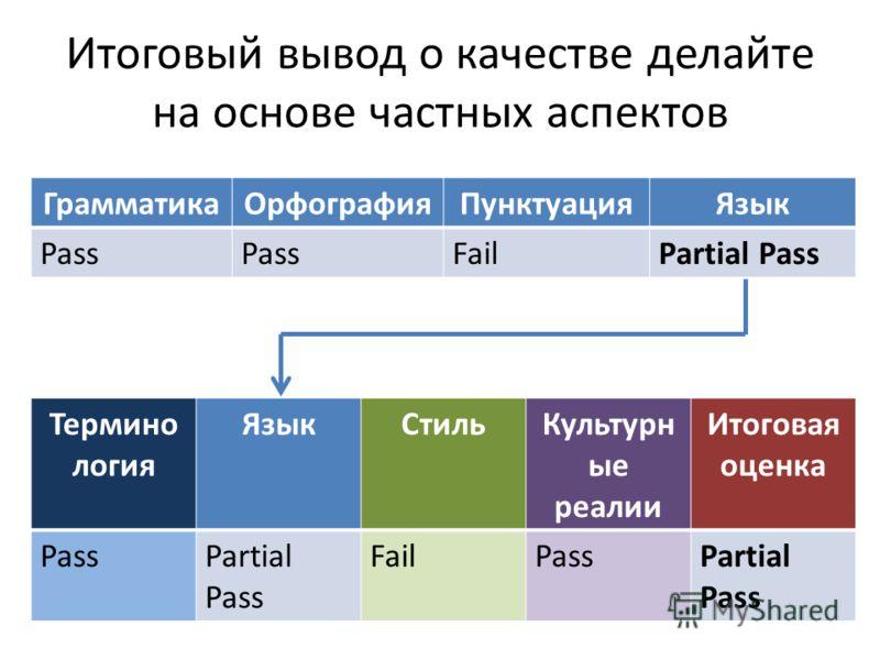 Итоговый вывод о качестве делайте на основе частных аспектов Термино логия ЯзыкСтильКультурн ые реалии Итоговая оценка PassPartial Pass FailPassPartial Pass ГрамматикаОрфографияПунктуацияЯзык Pass FailPartial Pass