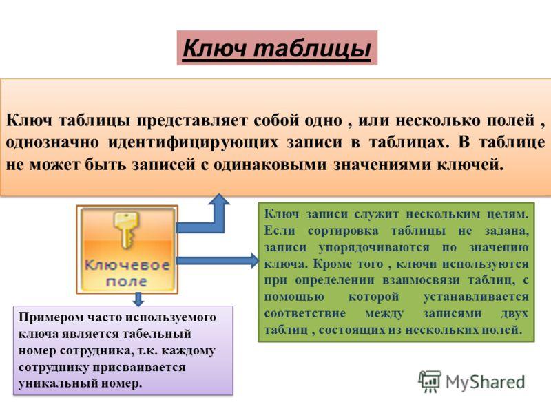 Ключ таблицы представляет собой одно, или несколько полей, однозначно идентифицирующих записи в таблицах. В таблице не может быть записей с одинаковыми значениями ключей. Ключ таблицы Ключ записи служит нескольким целям. Если сортировка таблицы не за