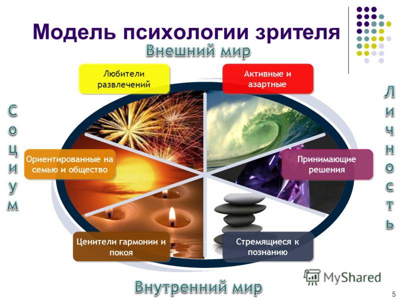 Модель психологии зрителя 5 Любители развлечений Ориентированные на семью и общество Активные и азартные Ценители гармонии и покоя Стремящиеся к познанию Принимающие решения