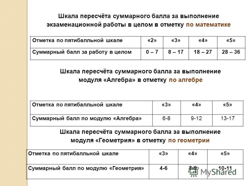 Шкала пересчёта суммарного балла за выполнение экзаменационной работы в целом в отметку по математике Отметка по пятибалльной шкале«2»«3»«4»«5» Суммарный балл за работу в целом0 – 78 – 1718 – 2728 – 36 Шкала пересчёта суммарного балла за выполнение м