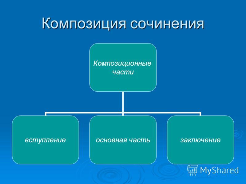 Композиция сочинения Композиционные части вступлениеосновная частьзаключение