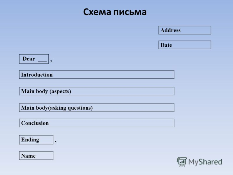 Схема письма Address Date Introduction Main body (aspects) Main body(asking questions) Conclusion Name Ending, Dear ___,