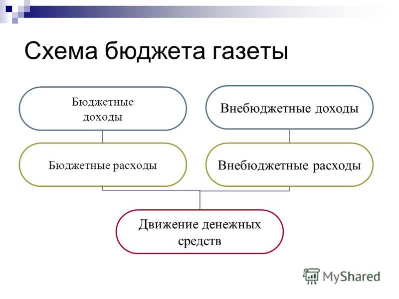 Схема бюджета газеты Движение денежных средств Бюджетные доходы Бюджетные расходы Внебюджетные доходы Внебюджетные расходы