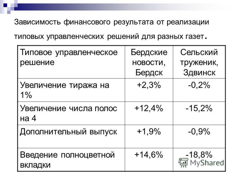 Зависимость финансового результата от реализации типовых управленческих решений для разных газет. Типовое управленческое решение Бердские новости, Бердск Сельский труженик, Здвинск Увеличение тиража на 1% +2,3%-0,2% Увеличение числа полос на 4 +12,4%