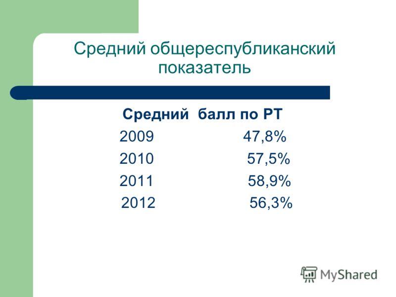 Средний общереспубликанский показатель Средний балл по РТ 2009 47,8% 2010 57,5% 2011 58,9% 2012 56,3%