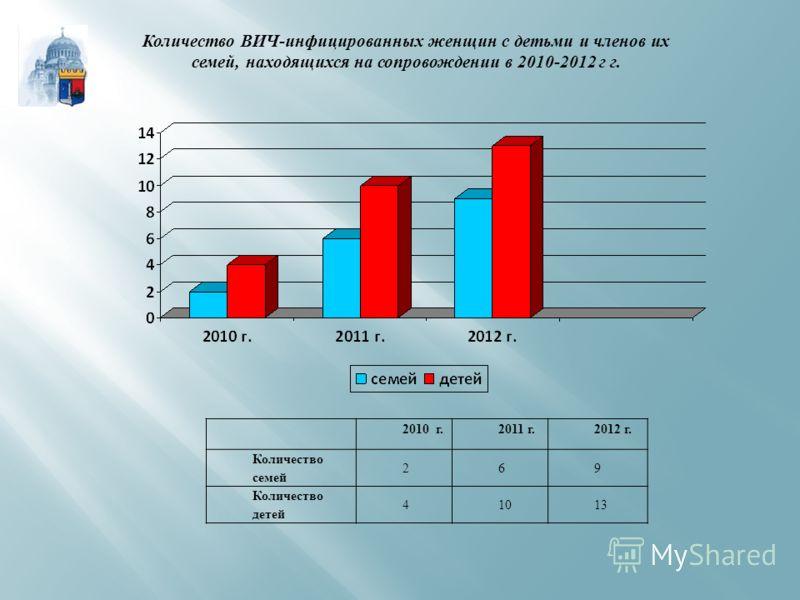 2010 г.2011 г.2012 г. Количество семей 269 Количество детей 41013 Количество ВИЧ-инфицированных женщин с детьми и членов их семей, находящихся на сопровождении в 2010-2012 г г.