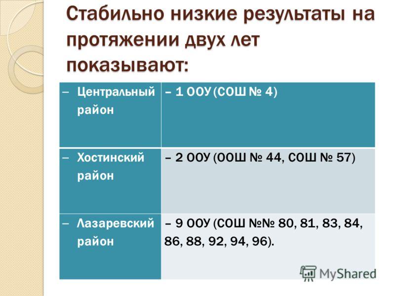 Стабильно низкие результаты на протяжении двух лет показывают: – Центральный район – 1 ООУ (СОШ 4) – Хостинский район – 2 ООУ (ООШ 44, СОШ 57) – Лазаревский район – 9 ООУ (СОШ 80, 81, 83, 84, 86, 88, 92, 94, 96).