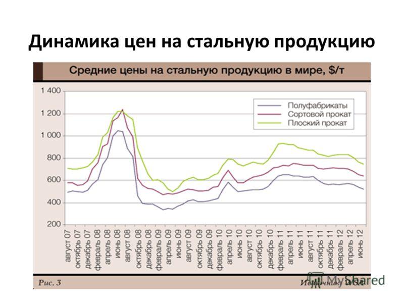 Динамика цен на стальную продукцию