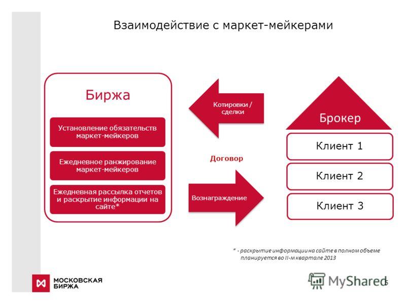 5 Взаимодействие с маркет-мейкерами Брокер Договор * - раскрытие информации на сайте в полном объеме планируется во II-м квартале 2013 Вознаграждение Котировки / сделки Брокер