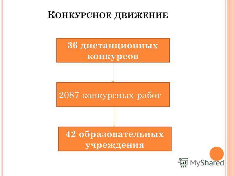К ОНКУРСНОЕ ДВИЖЕНИЕ 36 дистанционных конкурсов 2087 конкурсных работ 42 образовательных учреждения