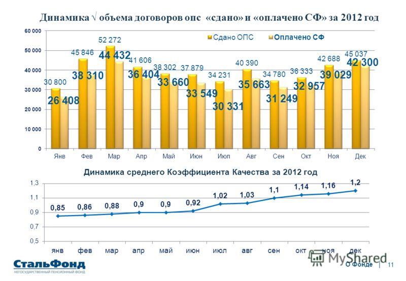 11 О Фонде Динамика объема договоров опс «сдано» и «оплачено СФ» за 2012 год