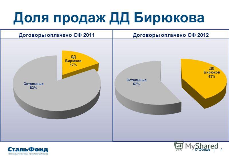 2 Доля продаж ДД Бирюкова О Фонде