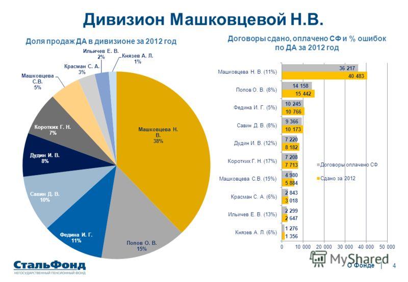 4 Дивизион Машковцевой Н.В. О Фонде Договоры сдано, оплачено СФ и % ошибок по ДА за 2012 год