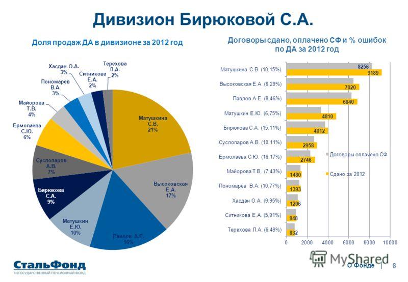 8 Дивизион Бирюковой С.А. О Фонде Договоры сдано, оплачено СФ и % ошибок по ДА за 2012 год