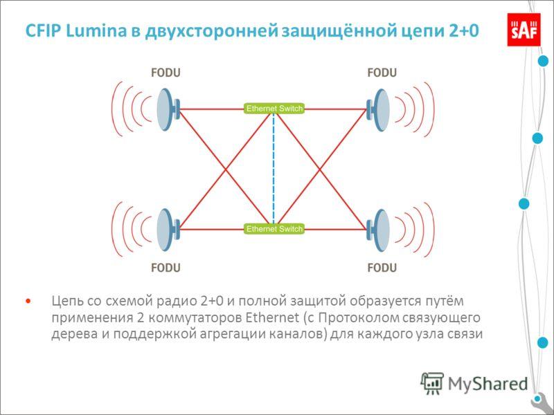 CFIP Lumina в двухсторонней защищённой цепи 2+0 Цепь со схемой радио 2+0 и полной защитой образуется путём применения 2 коммутаторов Ethernet (с Протоколом связующего дерева и поддержкой агрегации каналов) для каждого узла связи