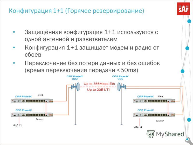 Конфигурация 1+1 (Горячее резервирование) Защищённая конфигурация 1+1 используется с одной антенной и разветвителем Конфигурация 1+1 защищает модем и радио от сбоев Переключение без потери данных и без ошибок (время переключения передачи