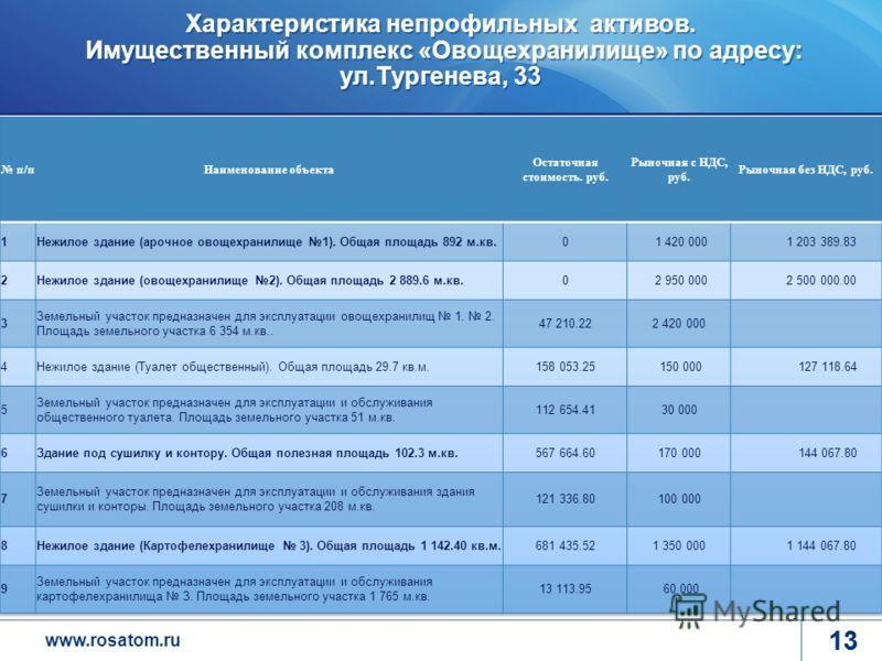 www.rosatom.ru 13 Характеристика непрофильных активов. Имущественный комплекс «Овощехранилище» по адресу: ул.Тургенева, 33 13 Программа деятельности ГК до 2015 года Повышение эффективности корпоративной системы управления Формирования лояльного, моти